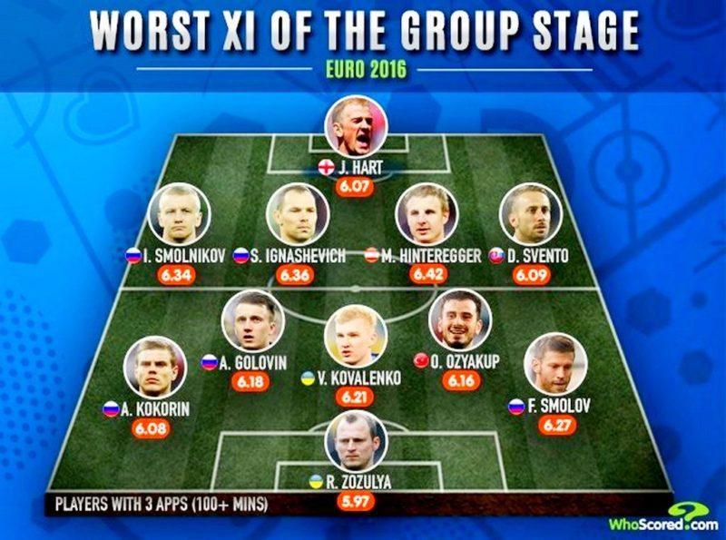 Пять россиян попали в сборную худших игроков ЕВРО – 2016