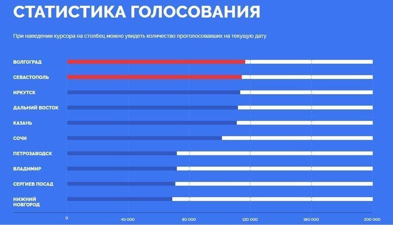 Волгоград снова лидирует в конкурсе символов для новых купюр