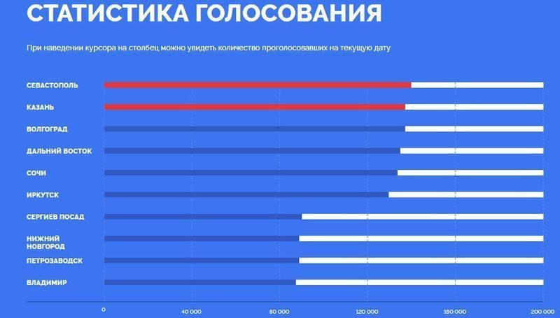 Волгоград опустился на третью строчку в конкурсе символов для новых купюр