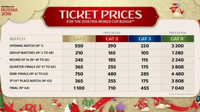 Стало известно время начала продаж билетов на матчи ЧМ-2018