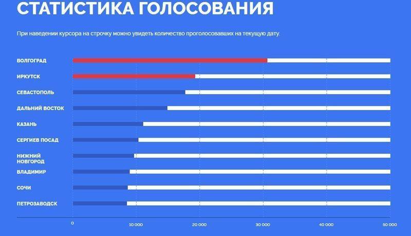 Волгоград лидирует в рейтинге городов для изображений на новых купюрах Центробанка