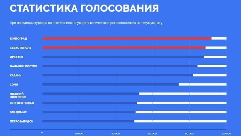 У Волгограда появился новый конкурент в борьбе для изображений на новых купюрах ЦБ