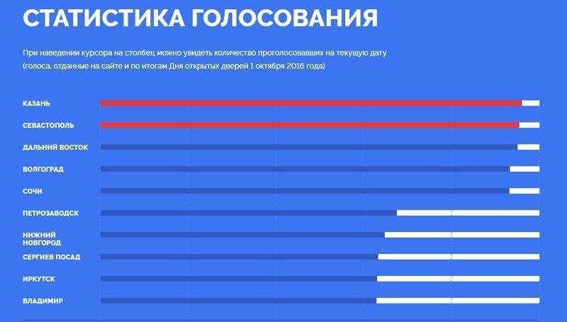 Волгоградцы в последний день голосования ЦБ проявляют активность
