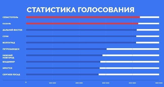 «Родина-мать» не появится на российских купюрах