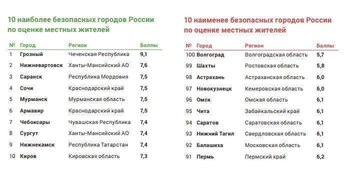 Волгоград в рейтинге безопасности из 100 городов России занял последнее место