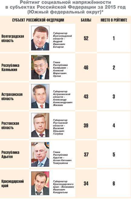 Волгоградская область - лидер среди регионов ЮФО по социальной напряжённости