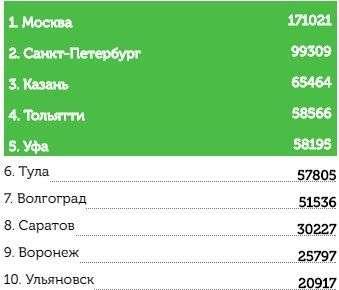 Чуда не случилось: Волгоград проиграл в конкурсе