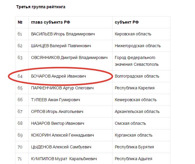 Рейтинг губернаторов зафиксировал очередное падение Бочарова
