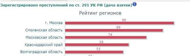 Волгоградская область оказалась в лидерах по взяточничеству