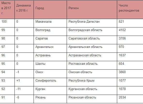 Волгоград второй год в хвосте рейтинга чистых городов