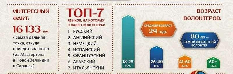 Во время ЧМ-2018 Волгоград примет 1196 волонтеров