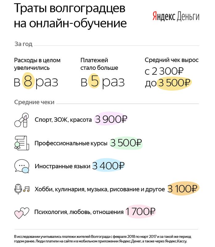 Яндекс рассказал, на какие онлайн-курсы тратятся волгоградцы