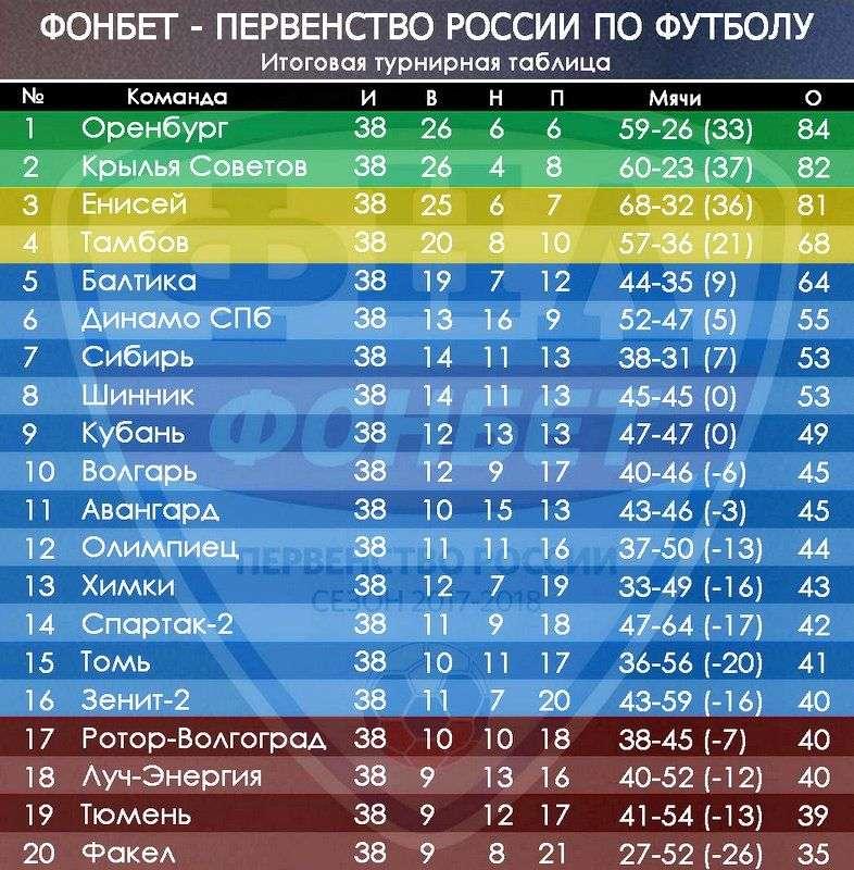 Турнирная таблица ФНЛ сезона - 2017/18.