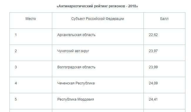 Волгоградская область вошла в тройку самых